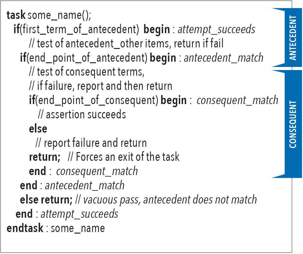 SystemVerilog Assertions Alternative for Complex Assertions