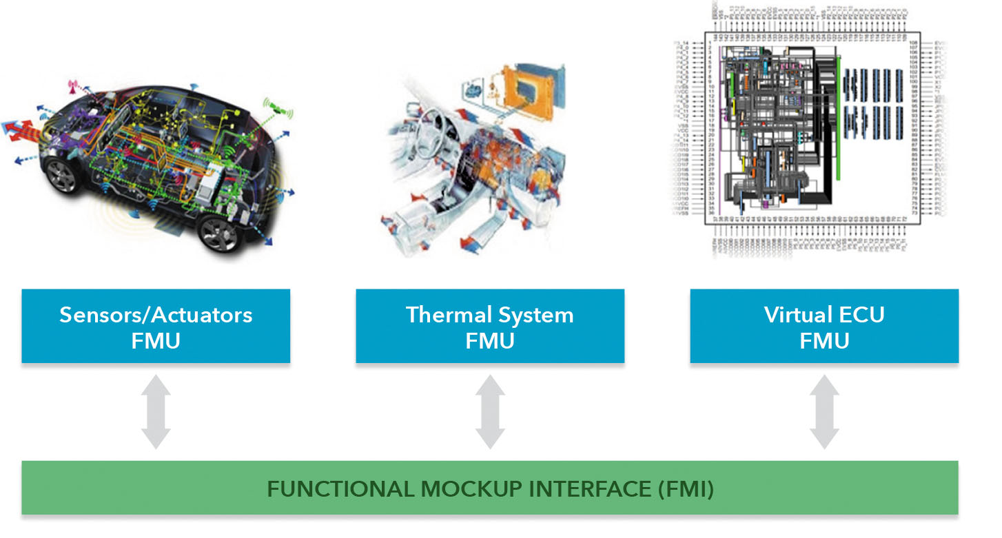 SystemC FMU for Verification of Advanced Driver Assistance Systems
