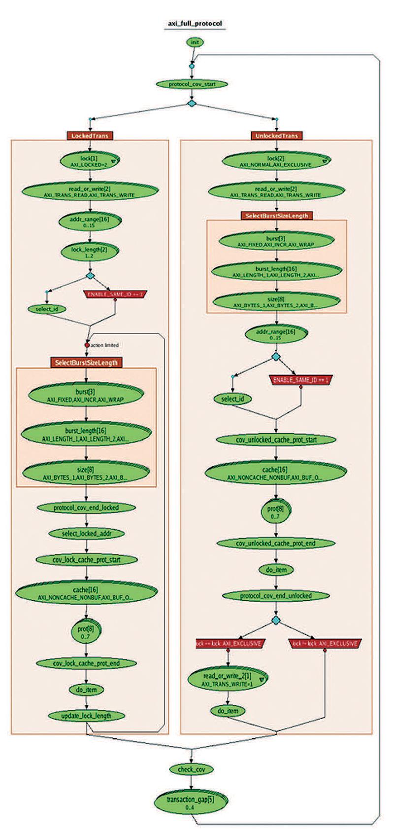 Figure 3 – Protocol Graph