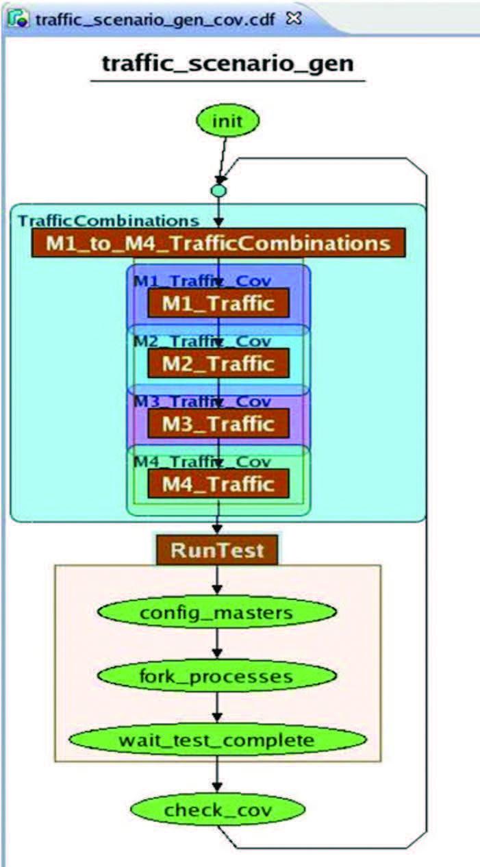 Figure 4 – Traffic Graph
