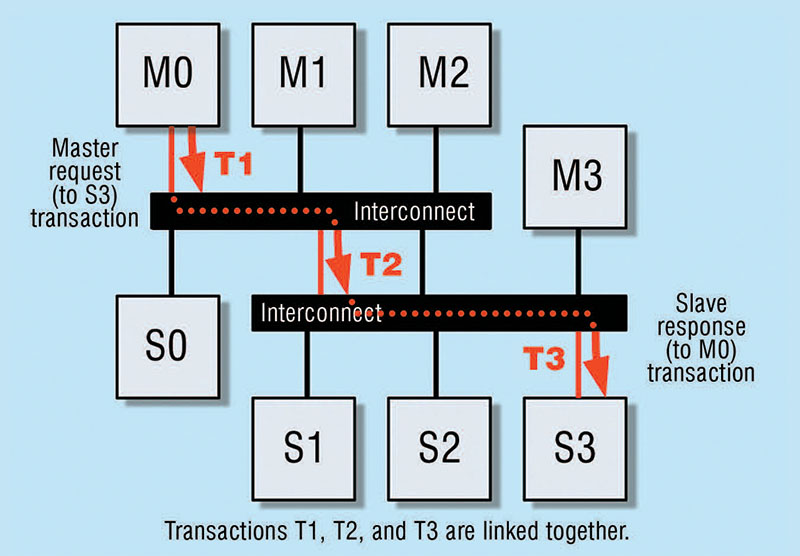 Transaction linking between an AXI Master (M0) and an AXI slave (S3) via an interconnect hierarchy