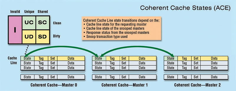 Distributed ACE Coherent Cache State Machine – Each cache line can be in any of these states, and transitions between states rely on a combination of local and remote states and the type of transaction taking place.