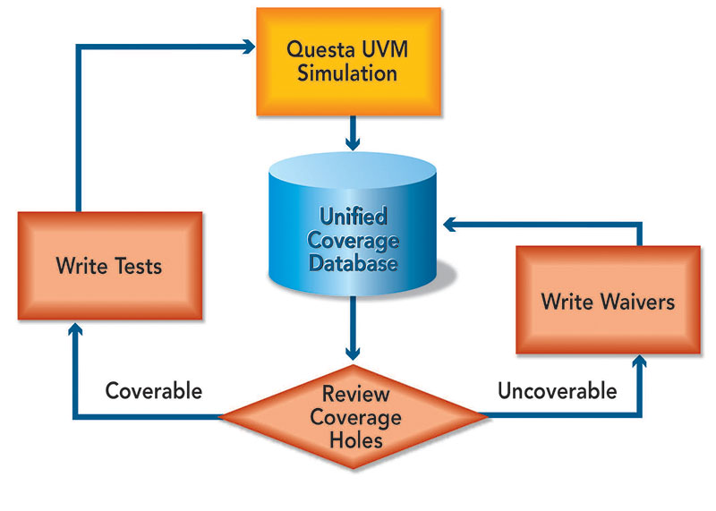 Figure 1. Traditional Code Coverage Closure Process