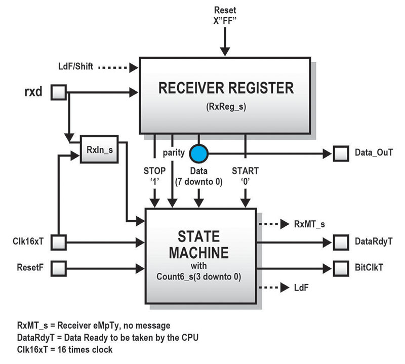 Figure 2 Architecture of a monitor for UART transmitter
