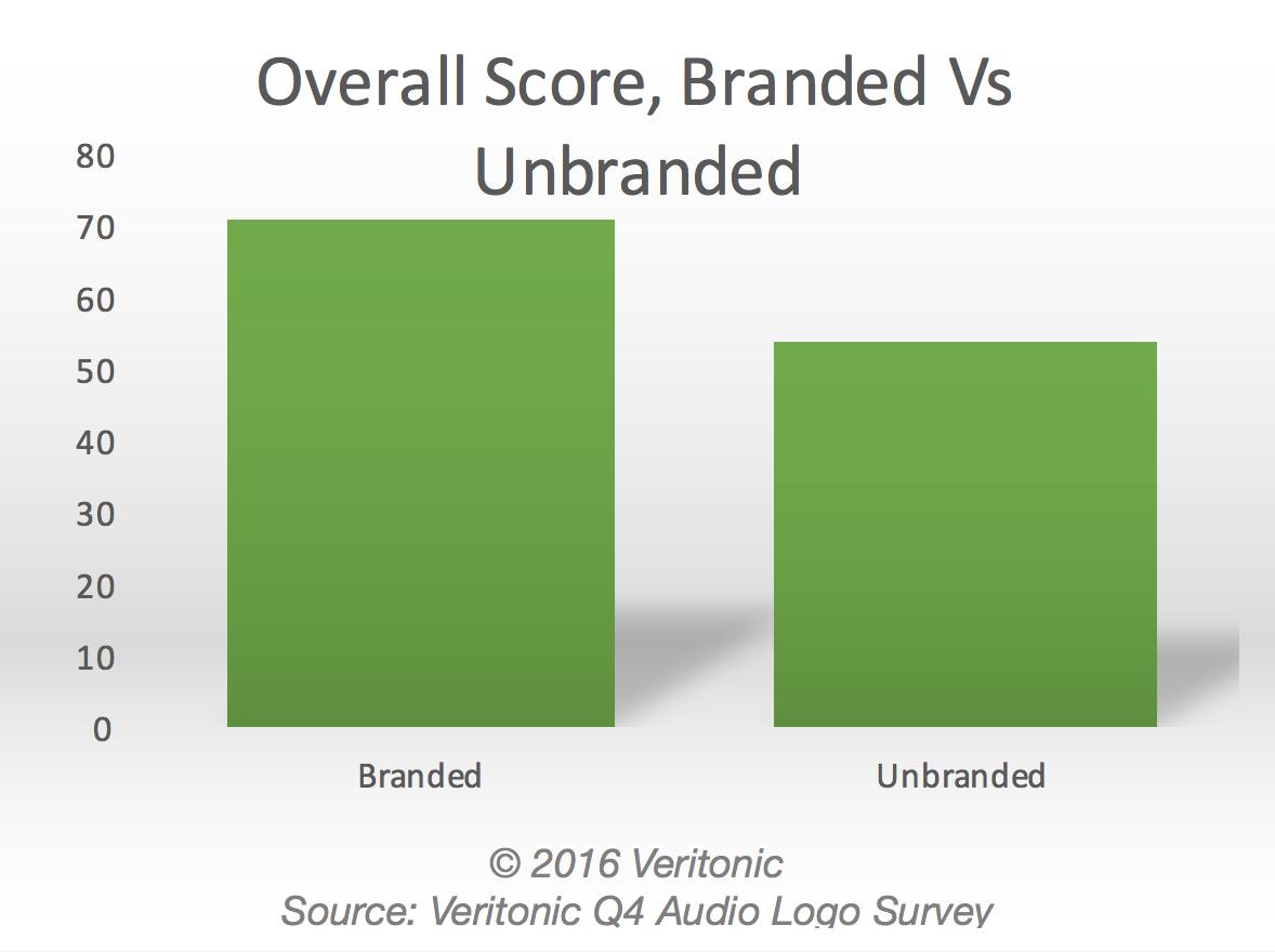 Overall Score branded vs unbranded