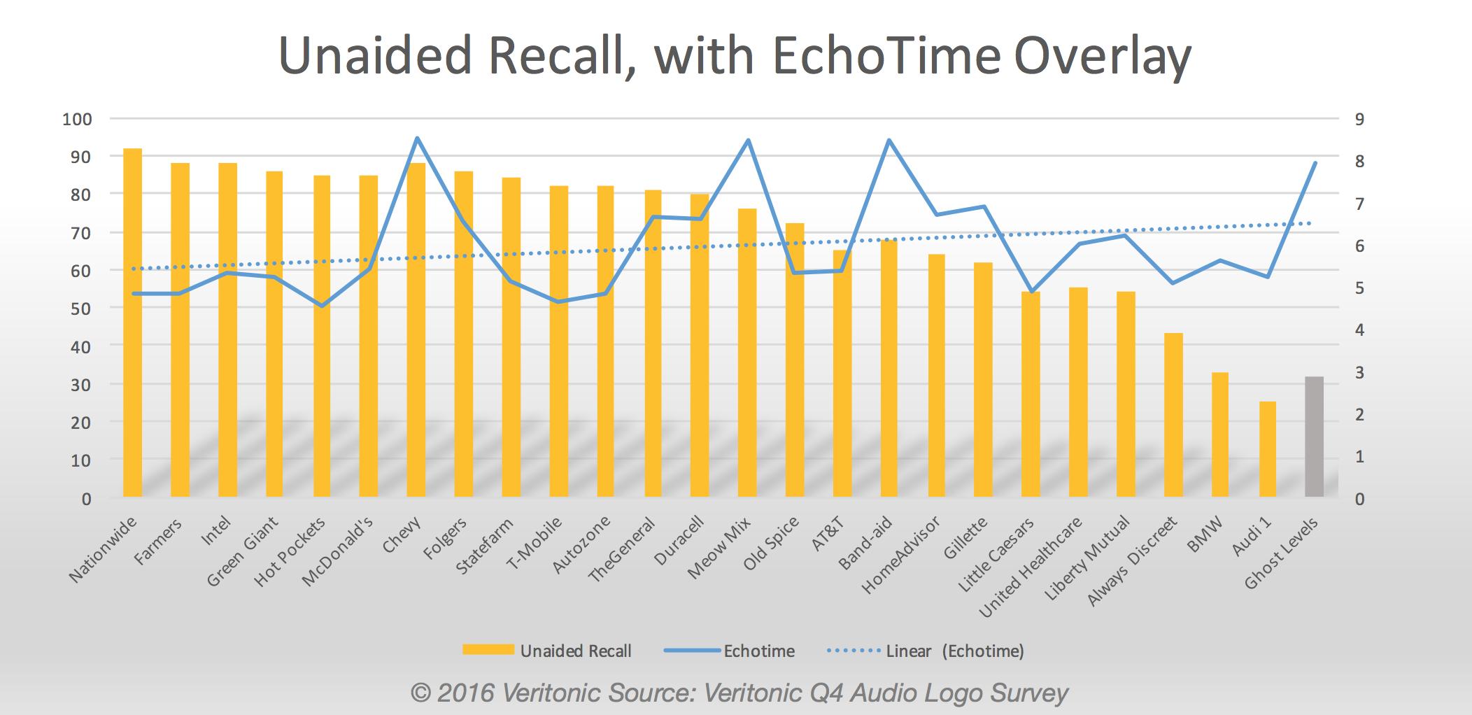 Unaided Recall, with Veritonic EchoTime score