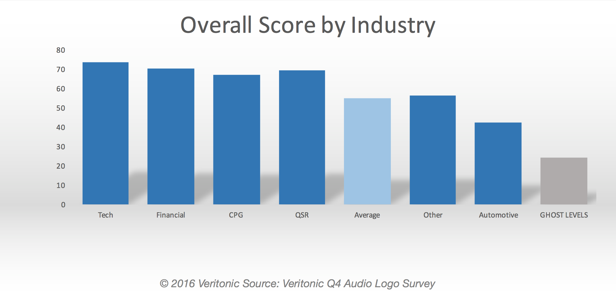 Veritonic Audio Logo Report Overall Score by Industry