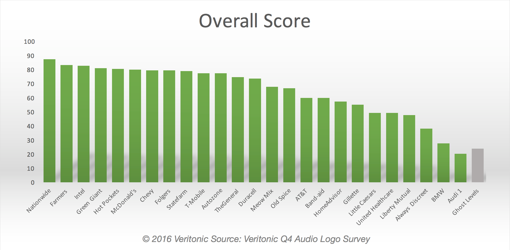 Key Findings from the Veritonic Audio Logo Index