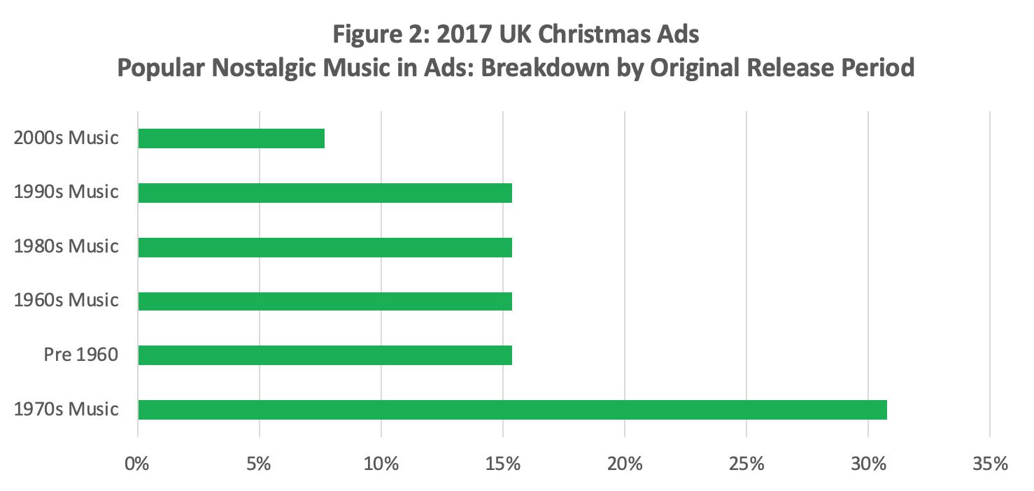 Figure 2 UK Christmas Ads