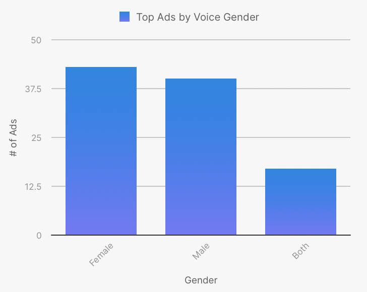 What Winning Audio Ads Sounded Like in 2019 -- 5 Key Learnings