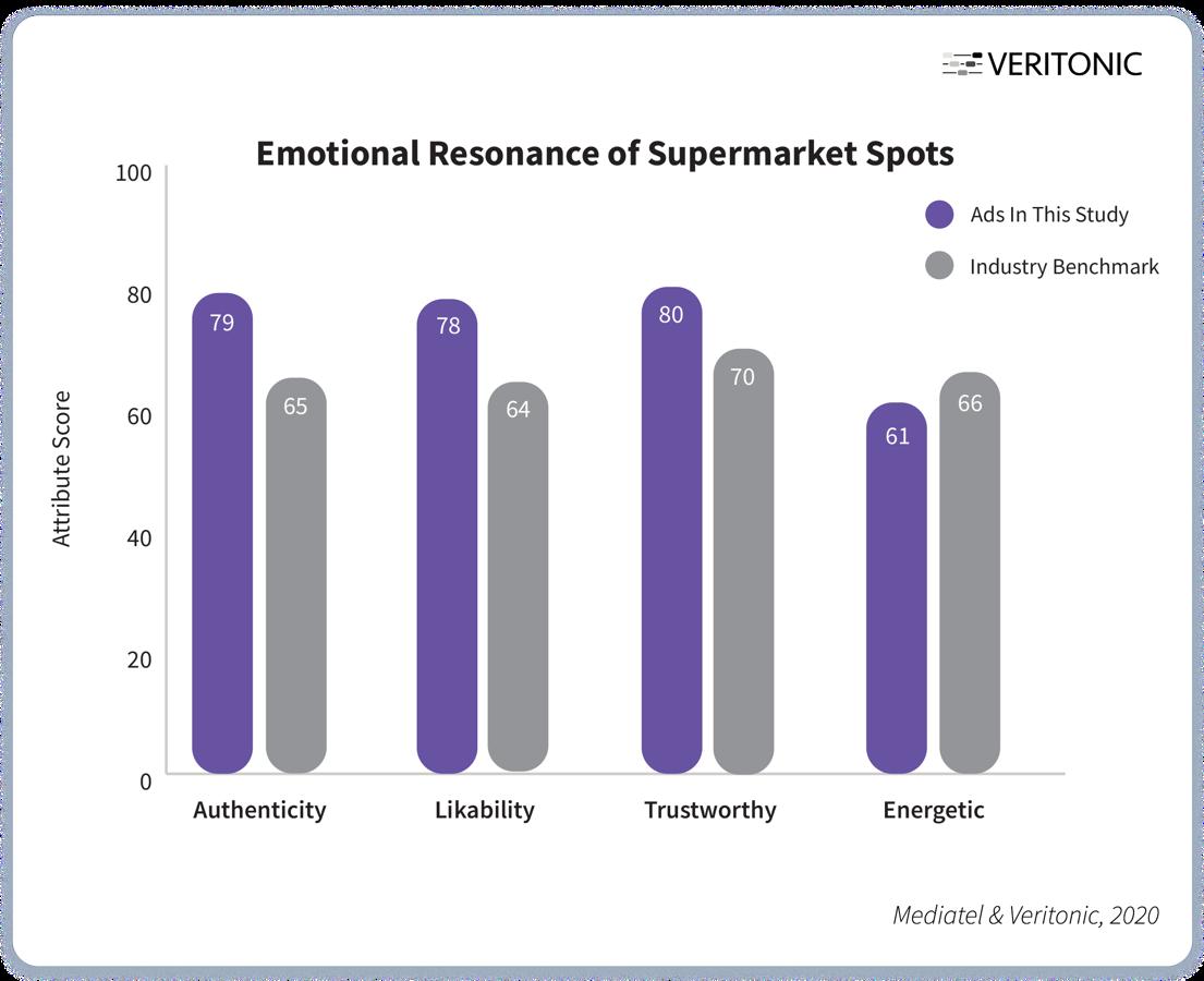 Emotional Resonance of Supermarket Spots