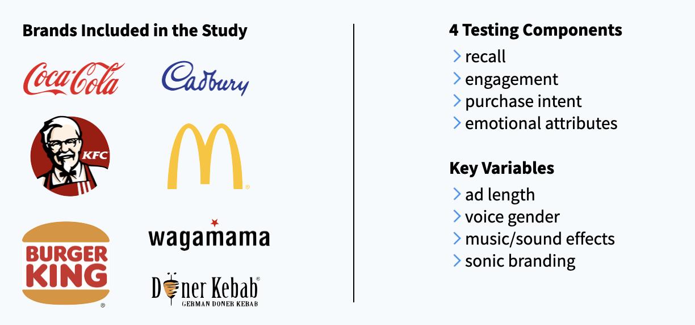 Coca-Cola, Cadbury, KFC, McDonalds, Wagamama, Burger King, Doner Kebab