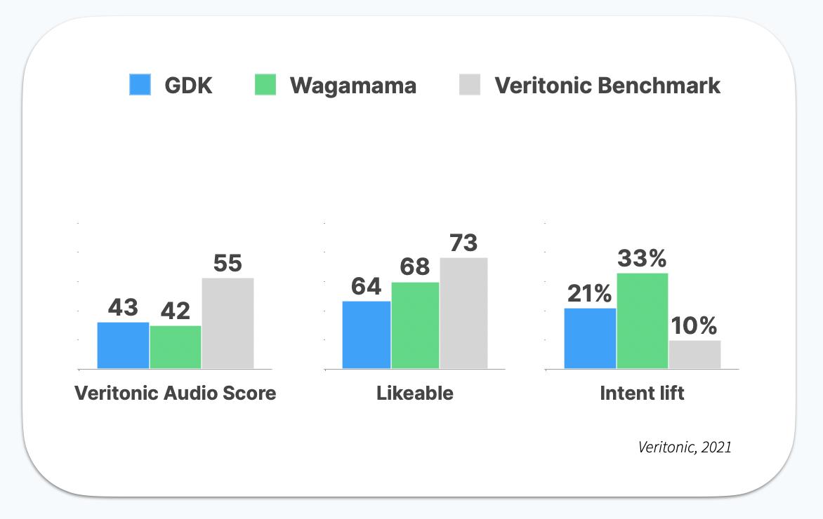 GDK and Wagamama