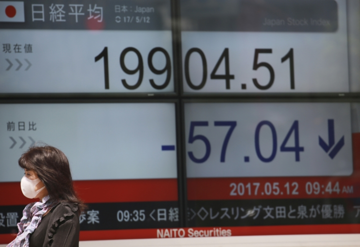 A woman walks past an electronic stock board showing Japan's Nikkei 225 index at a securities firm in Tokyo, Friday, May 12, 2017. Asian stock markets were mostly lower Friday as investors remained cautious amid U.S. political uncertainty and poor retailer earnings. (AP Photo/Eugene Hoshiko)