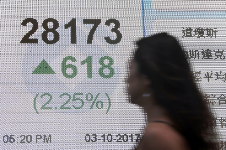 A woman walks pass an electronic stock board showing the Hang Seng Index at a bank in Hong Kong, Tuesday, Oct. 3, 2017. Global shares were mostly higher Tuesday, tracking an overnight rally on Wall Street where indexes set fresh record highs. But some benchmarks were lower, and the South Korean and Shanghai markets were closed for national holidays. (AP Photo/Kin Cheung)