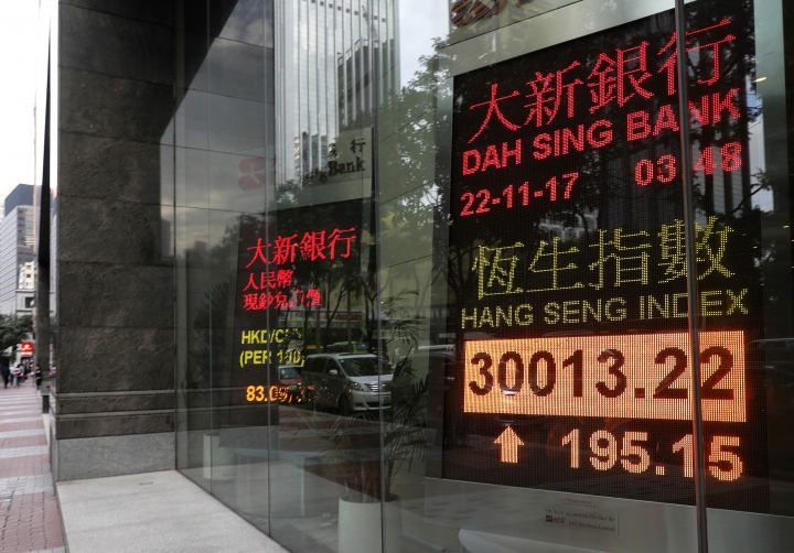 An electronic board shows Hong Kong share index outside a local bank in Hong Kong, Wednesday, Nov. 22, 2017. Asian stocks rose Wednesday after Wall Street hit new highs ahead of the two-day U.S. break for the Thanksgiving holiday. (AP Photo/Vincent Yu)