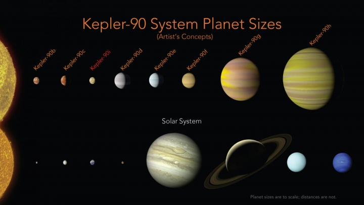 This illustration made available by NASA shows a comparison of the planets in the solar system and those orbiting the star Kepler-90. An eighth planet, Kepler-90i, has been found in the faraway solar system, matching our own in numbers. This is the only eight-planet solar system found like ours _ so far. (Wendy Stenzel/NASA, Ames Research Center via AP)