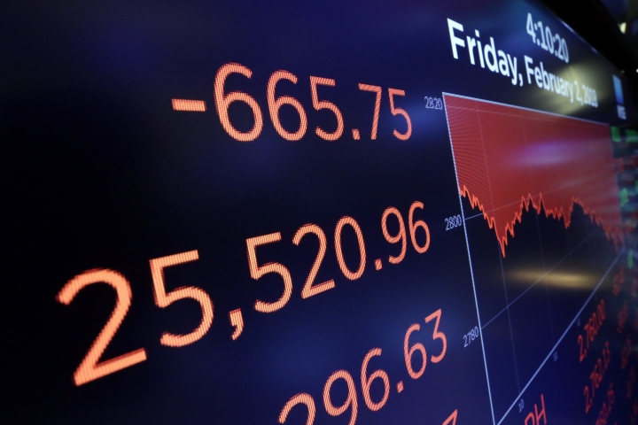 A screen above the trading floor of the New York Stock Exchange shows the closing number for the Dow Jones industrial average, Friday, Feb. 2, 2018. The stock market closed sharply lower, extending a weeklong slide, as the Dow Jones industrial average plunged more than 600 points. (AP Photo/Richard Drew)