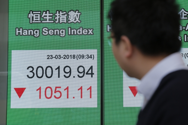 A man watches an electronic board showing Hong Kong share index outside a local bank in Hong Kong, Friday, March 23, 2018. Asian stock markets slumped Friday after Beijing responded to the Donald Trump administration's tariff hikes by saying it may slap higher import duties on a range of U.S. goods, ratcheting up fears of a trade war. (AP Photo/Kin Cheung)
