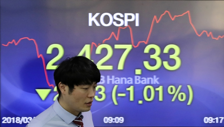 A currency trader walks by the screen showing the Korea Composite Stock Price Index (KOSPI) at the foreign exchange dealing room in Seoul, South Korea, Wednesday, March 28, 2018. Asian stock markets were in the red Wednesday as tech stocks extended losses following sell-offs of their U.S. peers overnight. Investors are selling technology-related shares on concern governments might tighten their scrutiny over Facebook after it was revealed that users' data was shared with a consulting firm affiliated with President Donald Trump. (AP Photo/Lee Jin-man)