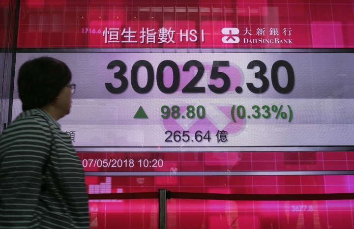 A woman walks past an electronic board showing Hong Kong share index outside a local bank in Hong Kong, Monday, May 7, 2018. Most Asian stock markets started the week higher following strong gains on Wall Street after the U.S. jobless rate hit an 18-year low, helping investors overlook unresolved trade tensions between Washington and Beijing. (AP Photo/Vincent Yu)