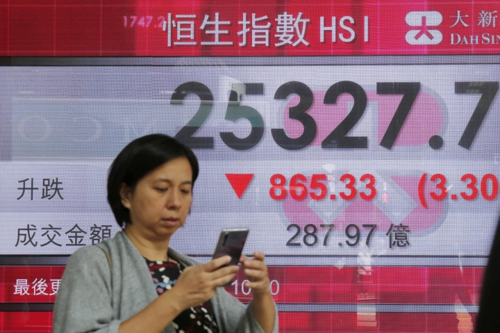 A woman walks past an electronic board showing Hong Kong share index outside a bank In Hong Kong, Thursday, Oct. 11, 2018. Asian markets tumbled on Thursday, after Wall Street slumped on a heavy selling of technology and internet stocks. (AP Photo/Kin Cheung)