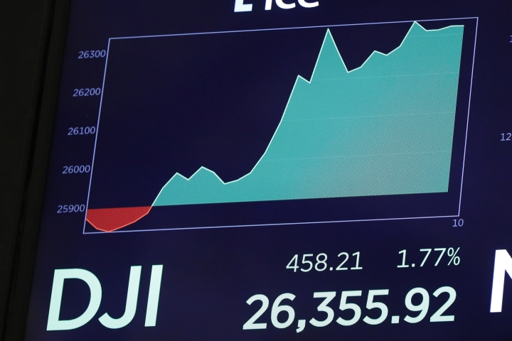 A screen above the floor of the New York Stock Exchange shows the rise of the Dow Jones industrial average shortly after the opening bell, Tuesday, Aug. 13, 2019. Stocks shot higher on Wall Street after the U.S. government announced it was delaying the implementation of tariffs on certain goods imported from China. (AP Photo/Richard Drew)