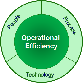 Efficiency_defined