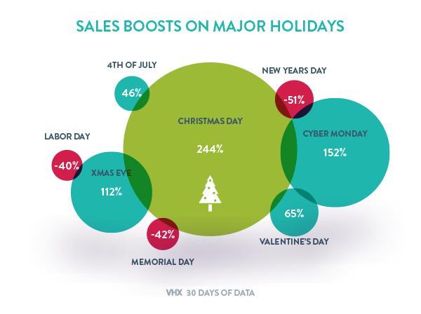 Video sales data on major holidays