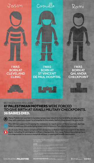 Original checkpoint births