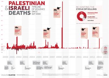 Original vp timeline of violence en rev01 20140716 50 70 02