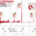 Timeline of Violence
