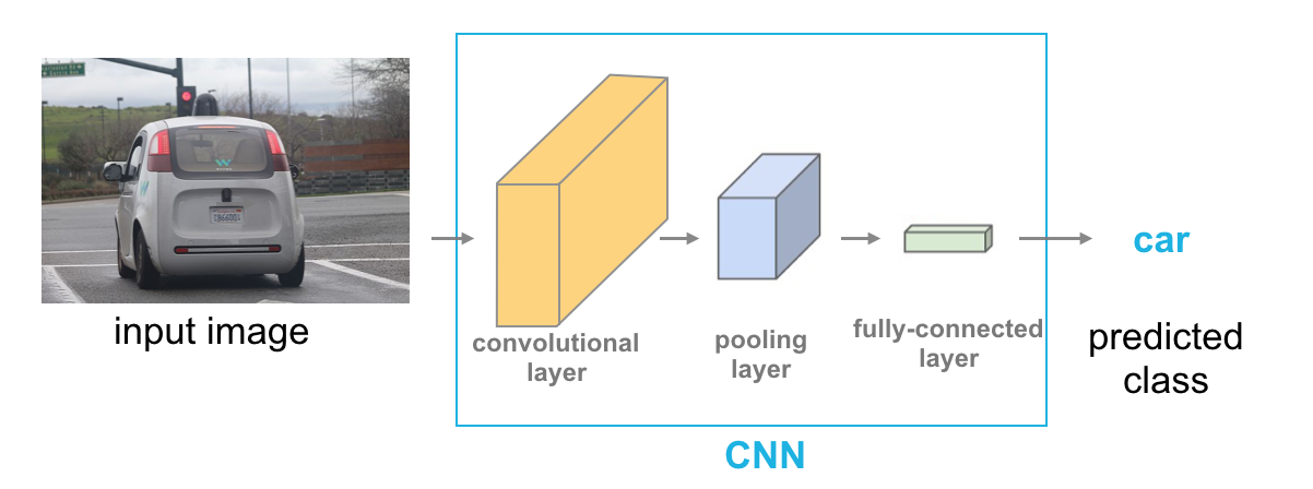 In-Depth Guide to Convolutional Neural Networks | Kaggle
