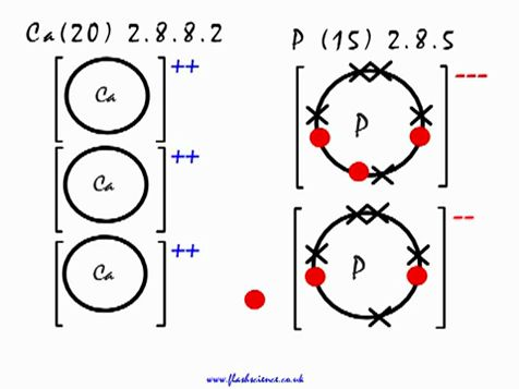 Electron Dot Diagram For Calcium Phosphide Introduction To