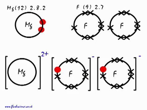 Lewis diagram for mgf2 circuit connection diagram ionic bond magnesium fluoride mgf2 video lesson chemistry rh videoclass com lewis dot diagram for mgf2 lewis diagram for mgf2 ccuart Choice Image