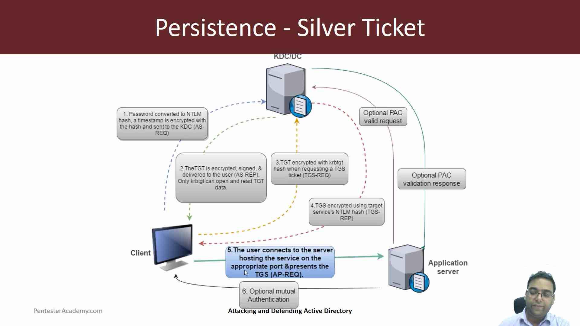 Domain Persistence Part 2