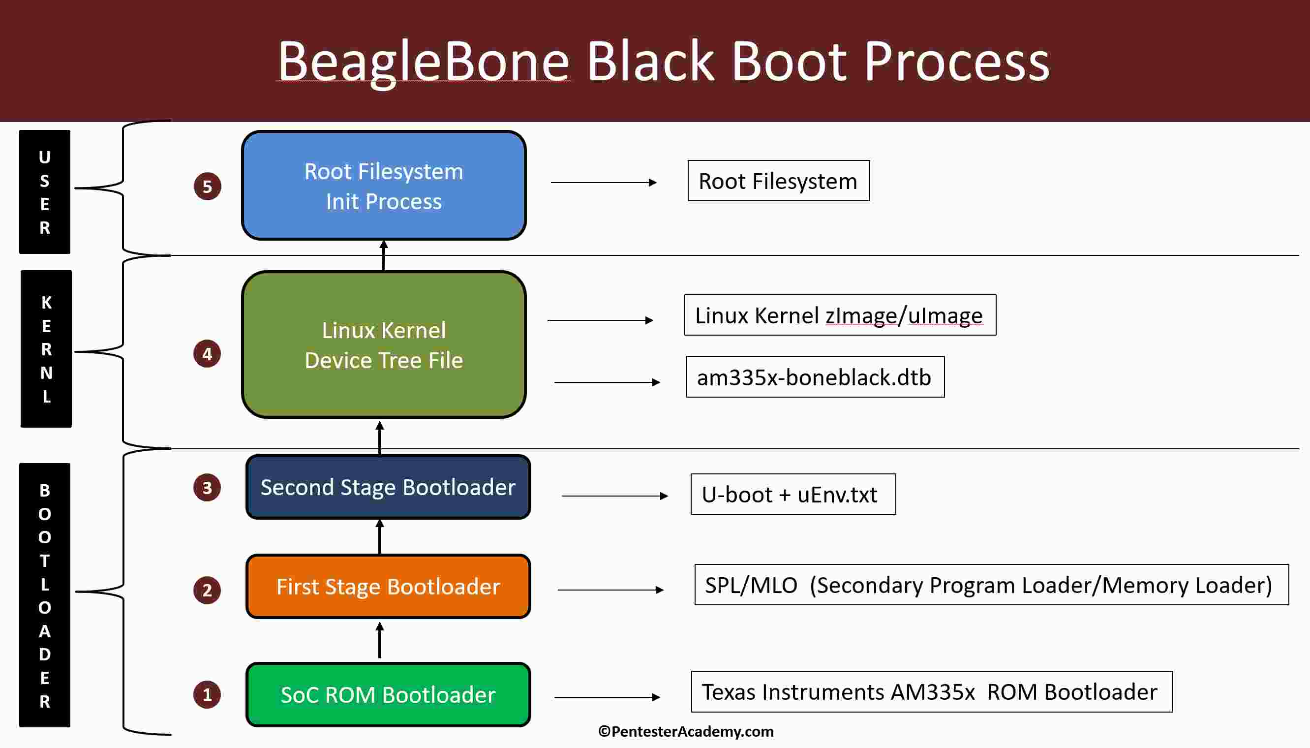 Embedded Linux Booting Process (Multi-Stage Bootloaders, Kernel, Filesystem)
