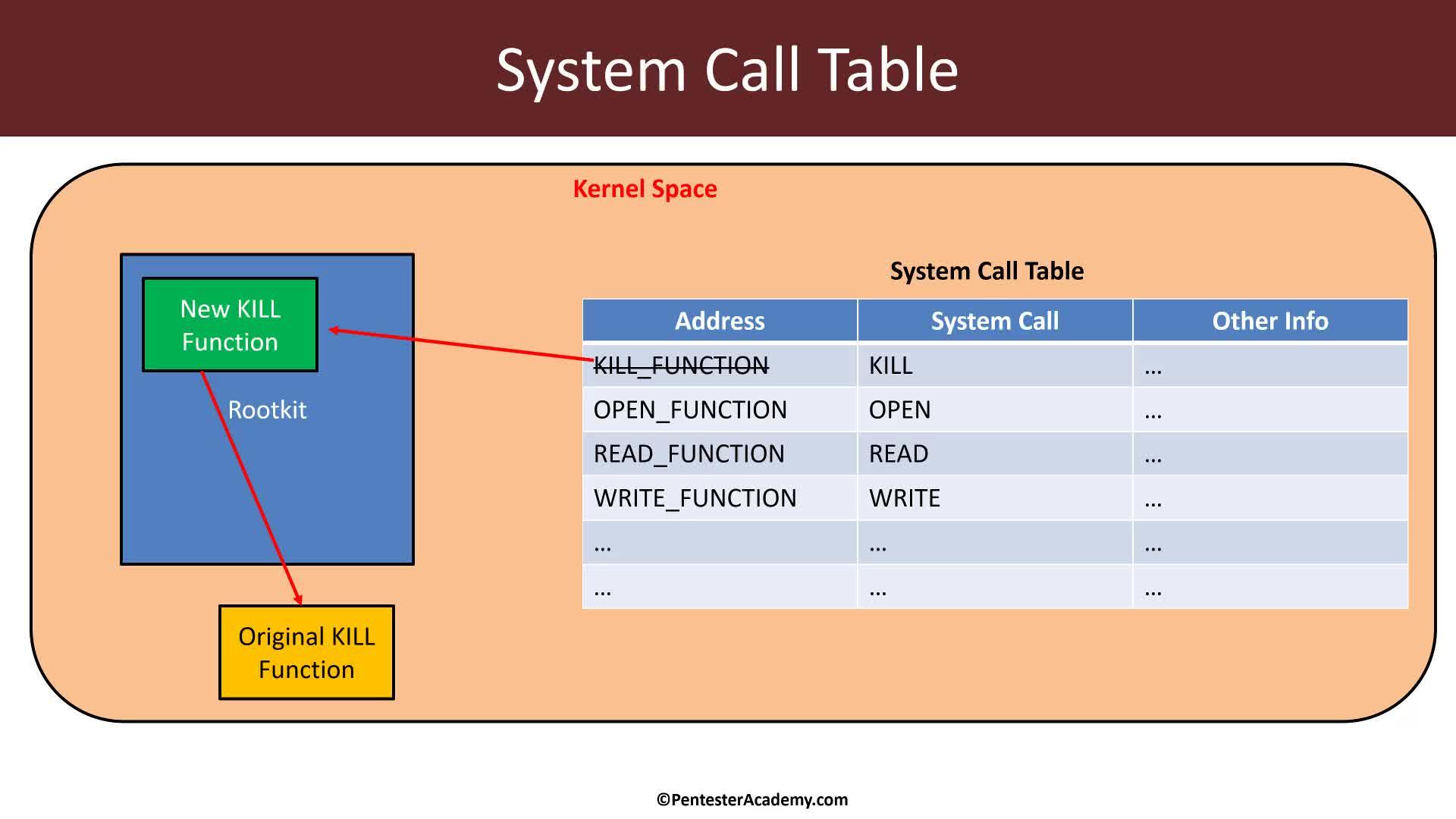 Understanding IoT Rootkits: Subverting Kill Command