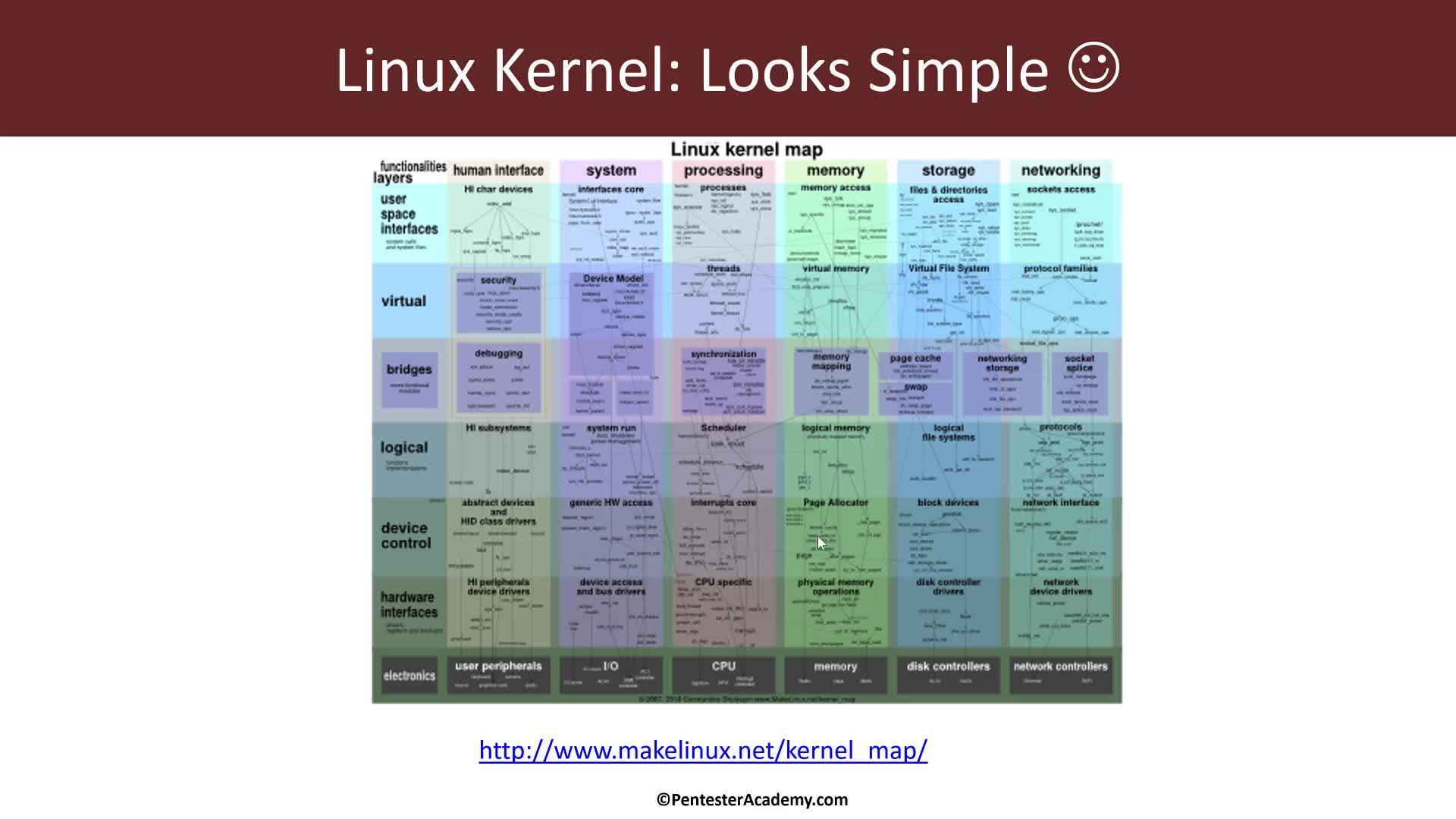 Kernel Module Basics: Hello World