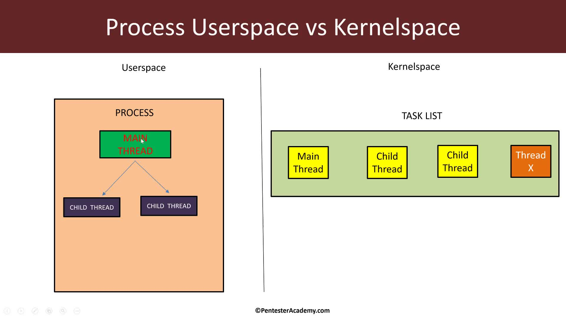 Kernel Module: Process Information: PID, TGID and Parent