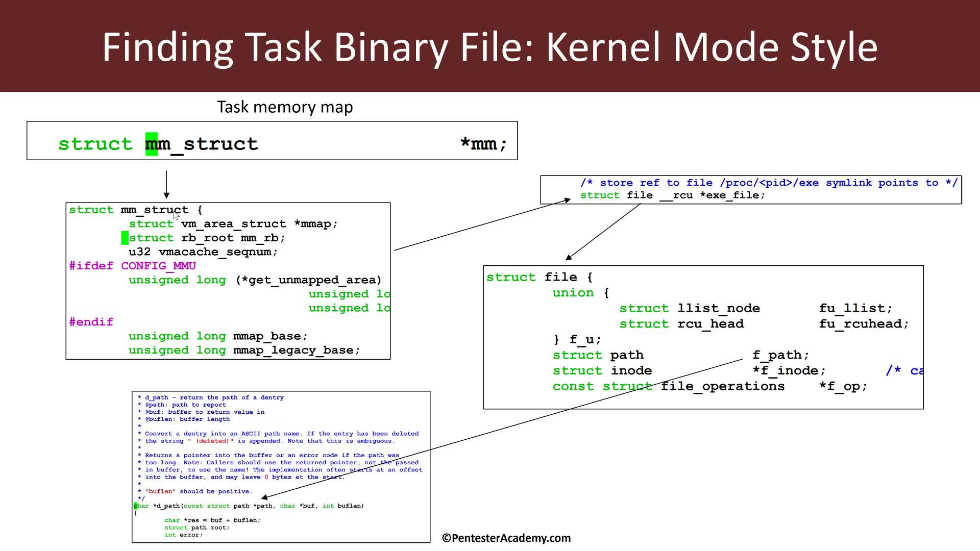 Kernel Module: Process Information: Binary Executable and Paths