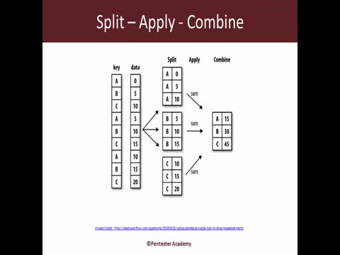 Pandas Dataframe: Split, Apply, Combine, GroupBy