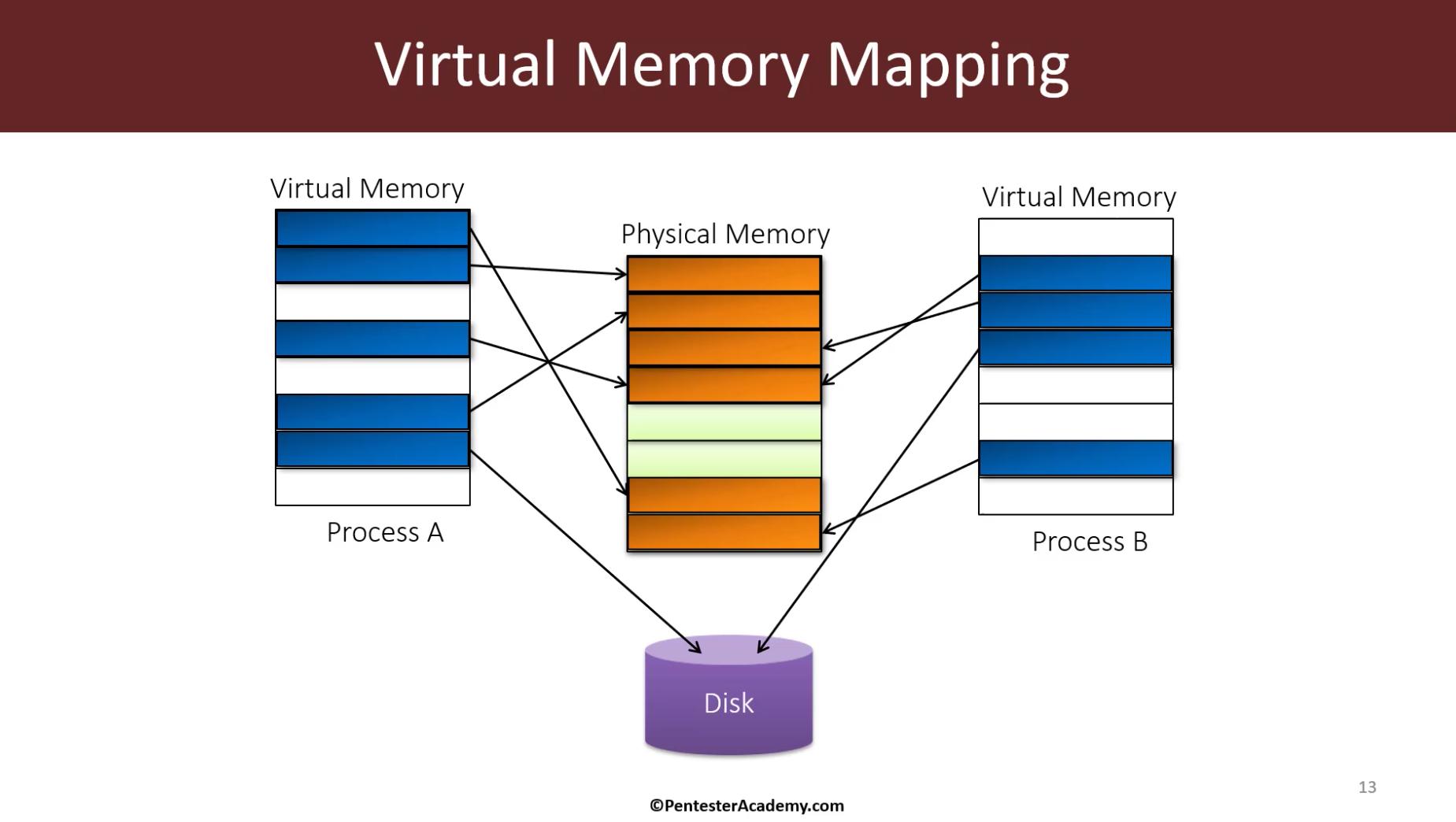 Module 1: Virtual Memory