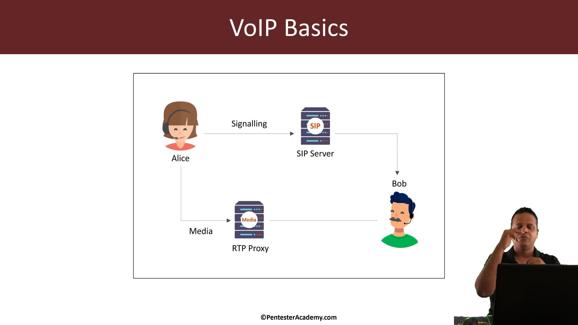 VoIP Protocol Basics
