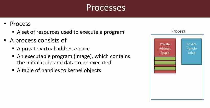 Module 1: Processes and Memory
