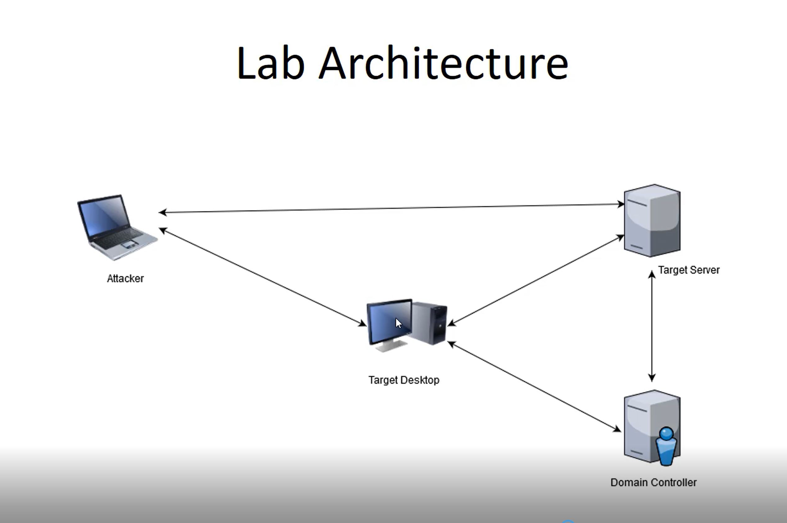Create your own Lab Setup