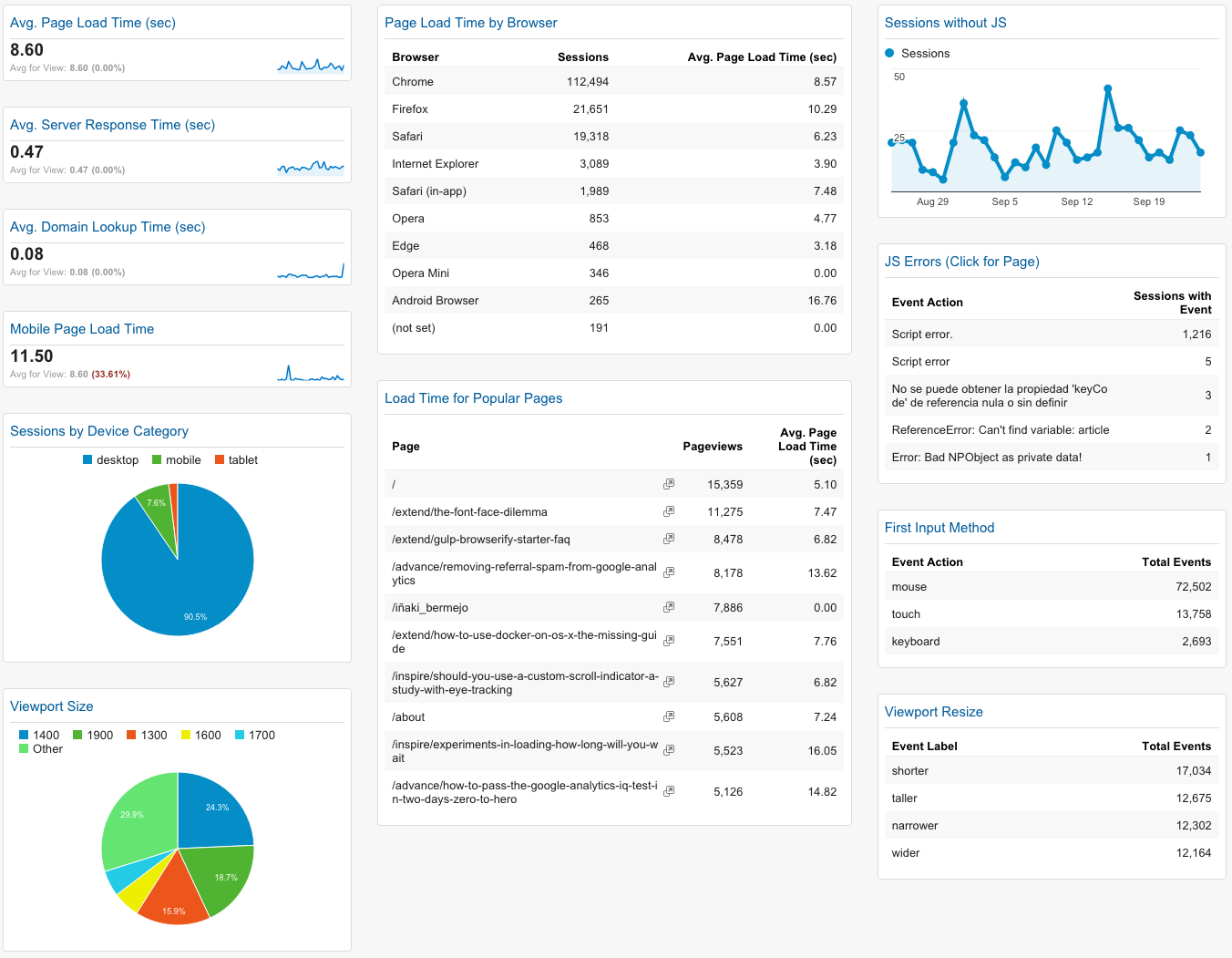 Google Analytics Technical Performance Dashboard