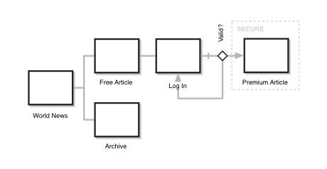 Generic Sitemap