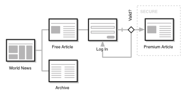 sitemap using page archetypes
