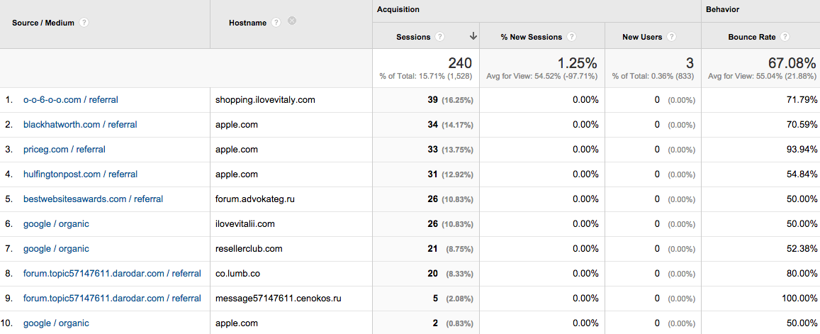 Google Analytics Spam Traffic Report
